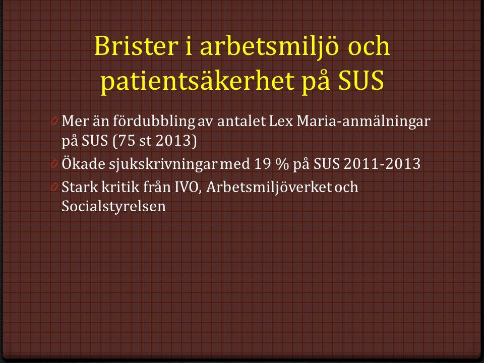 Brister i arbetsmiljö och patientsäkerhet på SUS 0 Mer än fördubbling av antalet Lex Maria-anmälningar på SUS (75 st 2013) 0 Ökade sjukskrivningar med