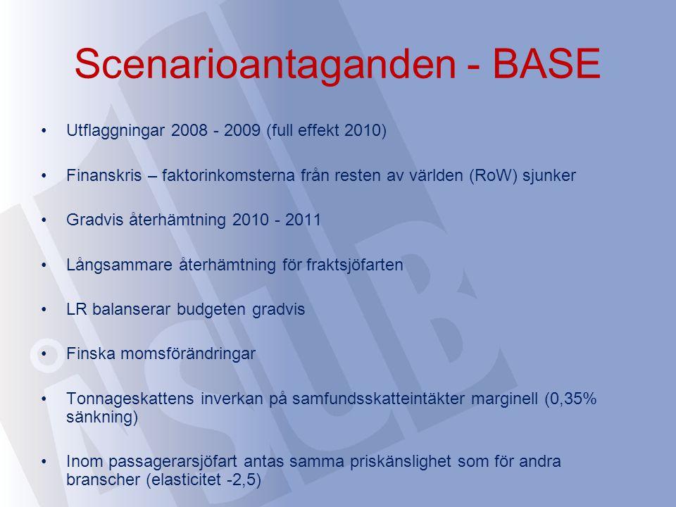 Scenarioantaganden - BASE Utflaggningar 2008 - 2009 (full effekt 2010) Finanskris – faktorinkomsterna från resten av världen (RoW) sjunker Gradvis återhämtning 2010 - 2011 Långsammare återhämtning för fraktsjöfarten LR balanserar budgeten gradvis Finska momsförändringar Tonnageskattens inverkan på samfundsskatteintäkter marginell (0,35% sänkning) Inom passagerarsjöfart antas samma priskänslighet som för andra branscher (elasticitet -2,5)