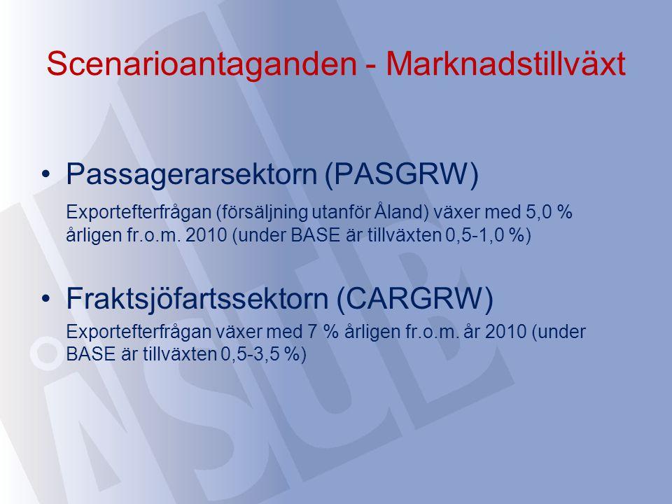 Scenarioantaganden - Marknadstillväxt Passagerarsektorn (PASGRW) Exportefterfrågan (försäljning utanför Åland) växer med 5,0 % årligen fr.o.m. 2010 (u
