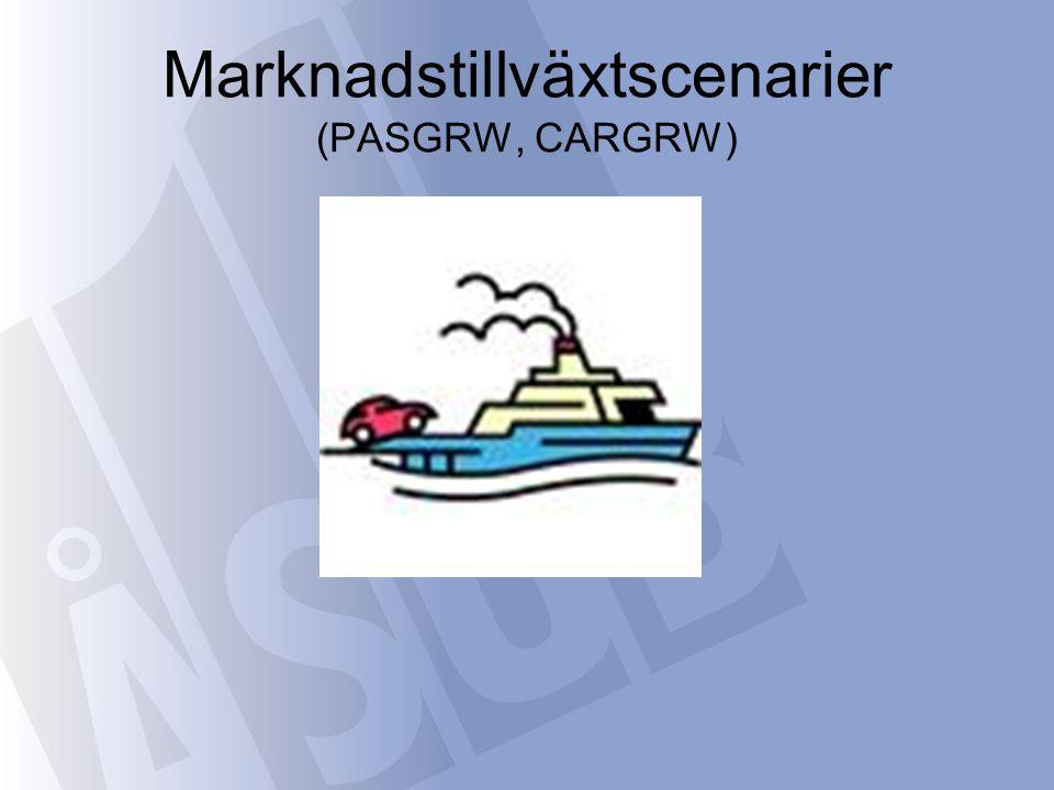 Marknadstillväxtscenarier (PASGRW, CARGRW)