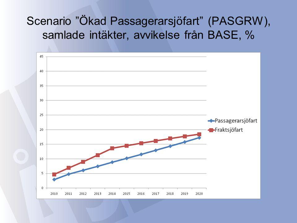 """Scenario """"Ökad Passagerarsjöfart"""" (PASGRW), samlade intäkter, avvikelse från BASE, %"""