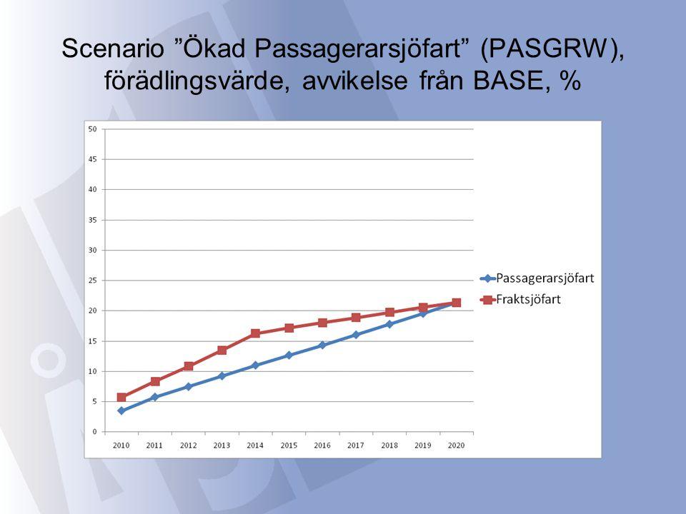"""Scenario """"Ökad Passagerarsjöfart"""" (PASGRW), förädlingsvärde, avvikelse från BASE, %"""