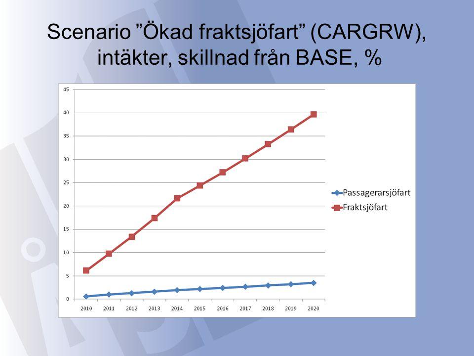 """Scenario """"Ökad fraktsjöfart"""" (CARGRW), intäkter, skillnad från BASE, %"""