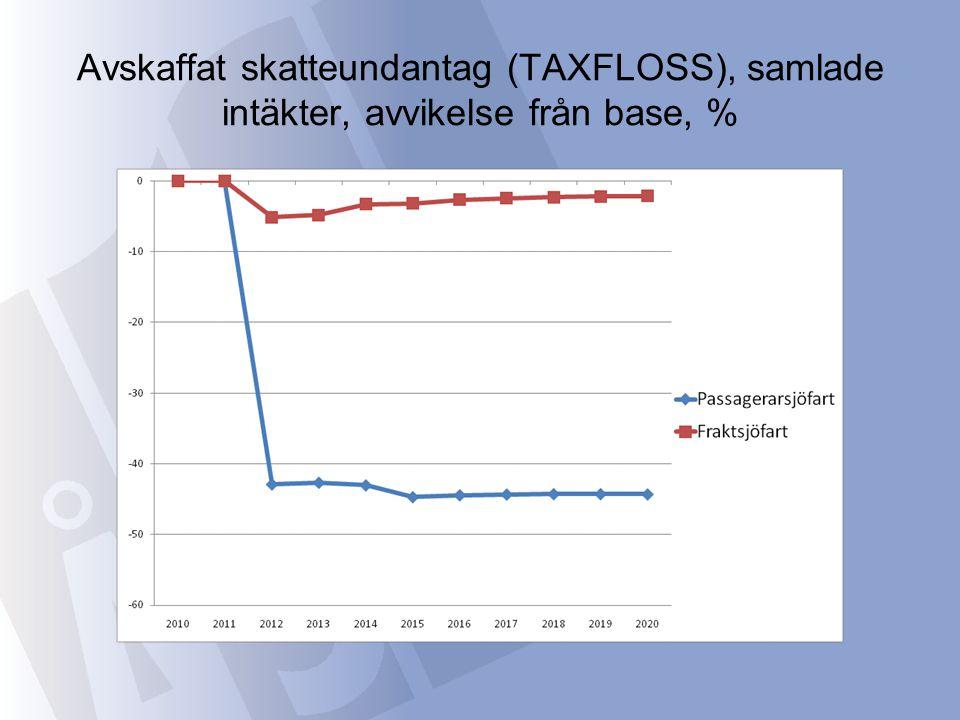 Avskaffat skatteundantag (TAXFLOSS), samlade intäkter, avvikelse från base, %