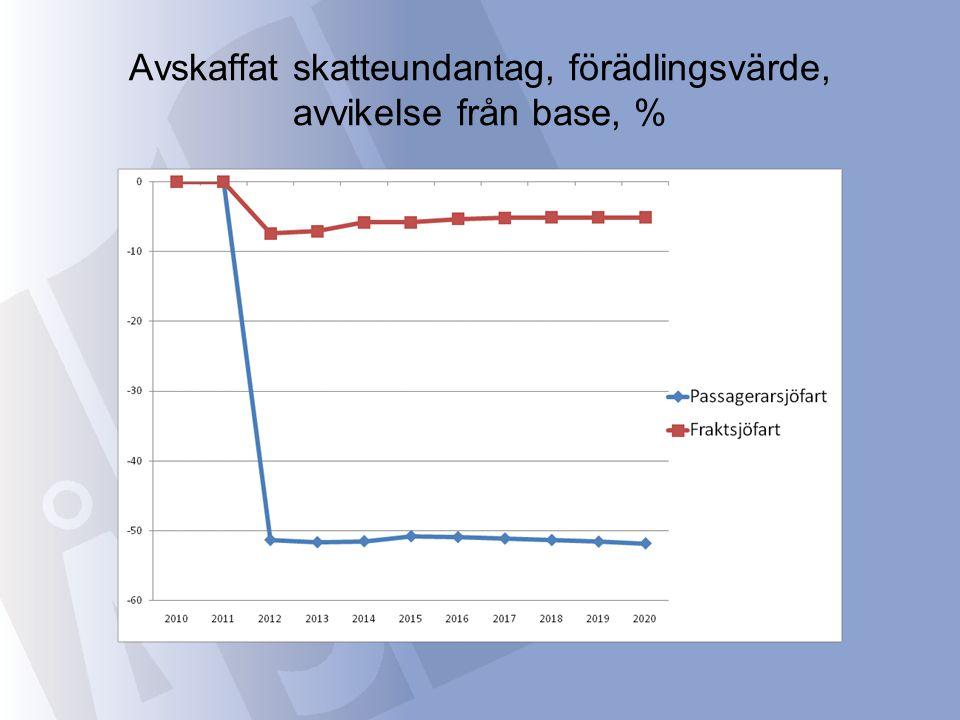 Avskaffat skatteundantag, förädlingsvärde, avvikelse från base, %