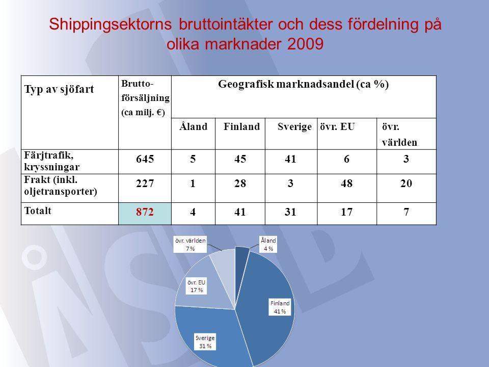 Shippingsektorns bruttointäkter och dess fördelning på olika marknader 2009 Typ av sjöfart Brutto- försäljning (ca milj. €) Geografisk marknadsandel (