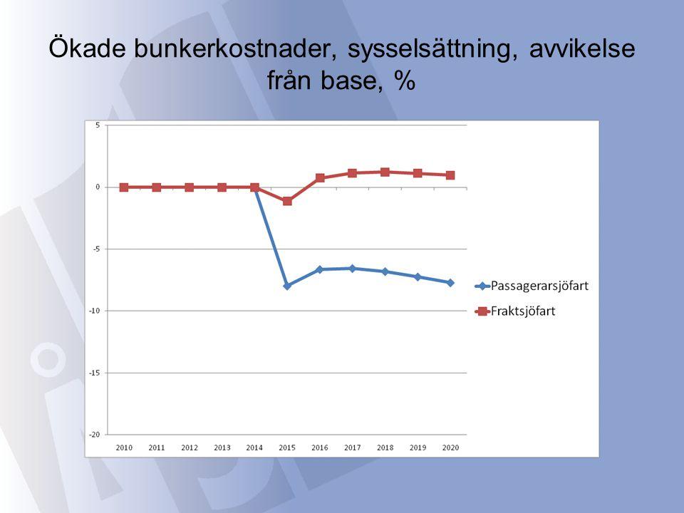 Ökade bunkerkostnader, sysselsättning, avvikelse från base, %