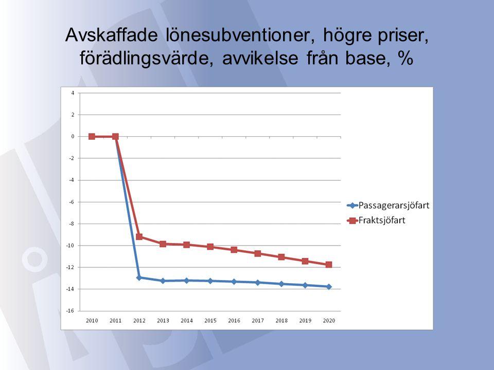 Avskaffade lönesubventioner, högre priser, förädlingsvärde, avvikelse från base, %