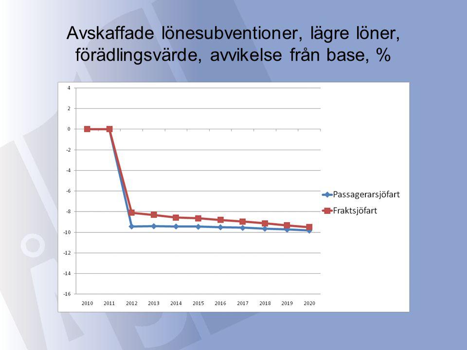 Avskaffade lönesubventioner, lägre löner, förädlingsvärde, avvikelse från base, %