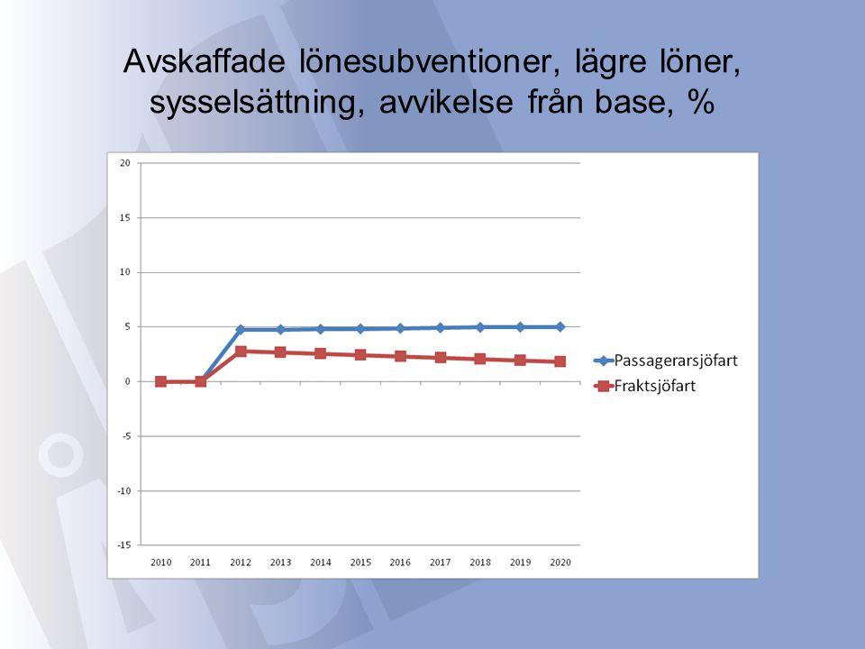 Avskaffade lönesubventioner, lägre löner, sysselsättning, avvikelse från base, %