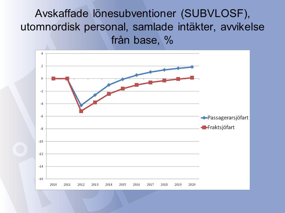 Avskaffade lönesubventioner (SUBVLOSF), utomnordisk personal, samlade intäkter, avvikelse från base, %