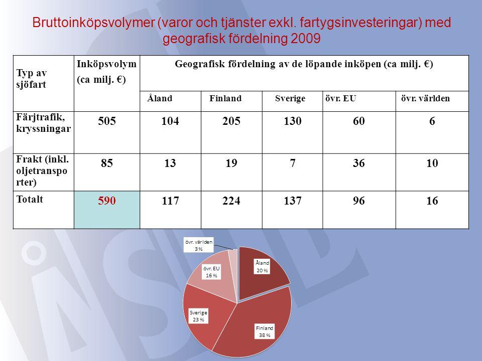 Bruttoinköpsvolymer (varor och tjänster exkl. fartygsinvesteringar) med geografisk fördelning 2009 Typ av sjöfart Inköpsvolym (ca milj. €) Geografisk