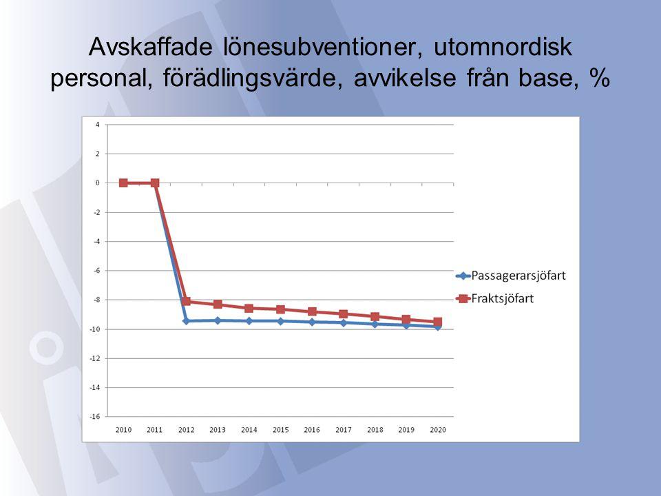 Avskaffade lönesubventioner, utomnordisk personal, förädlingsvärde, avvikelse från base, %