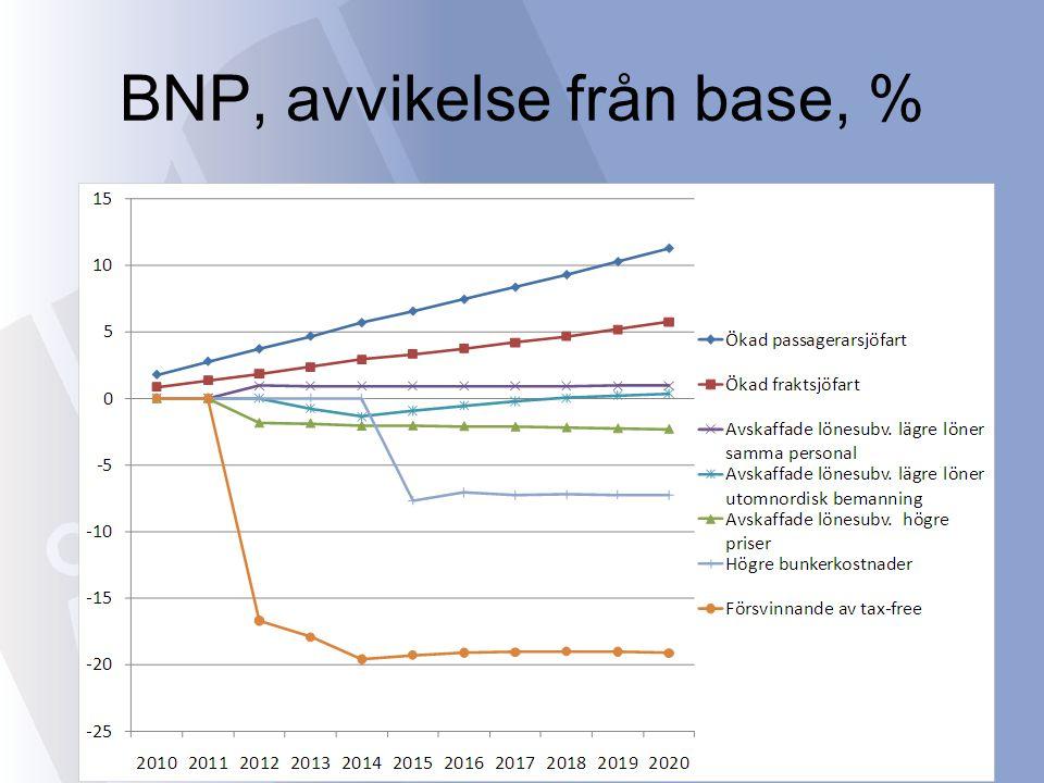 BNP, avvikelse från base, %