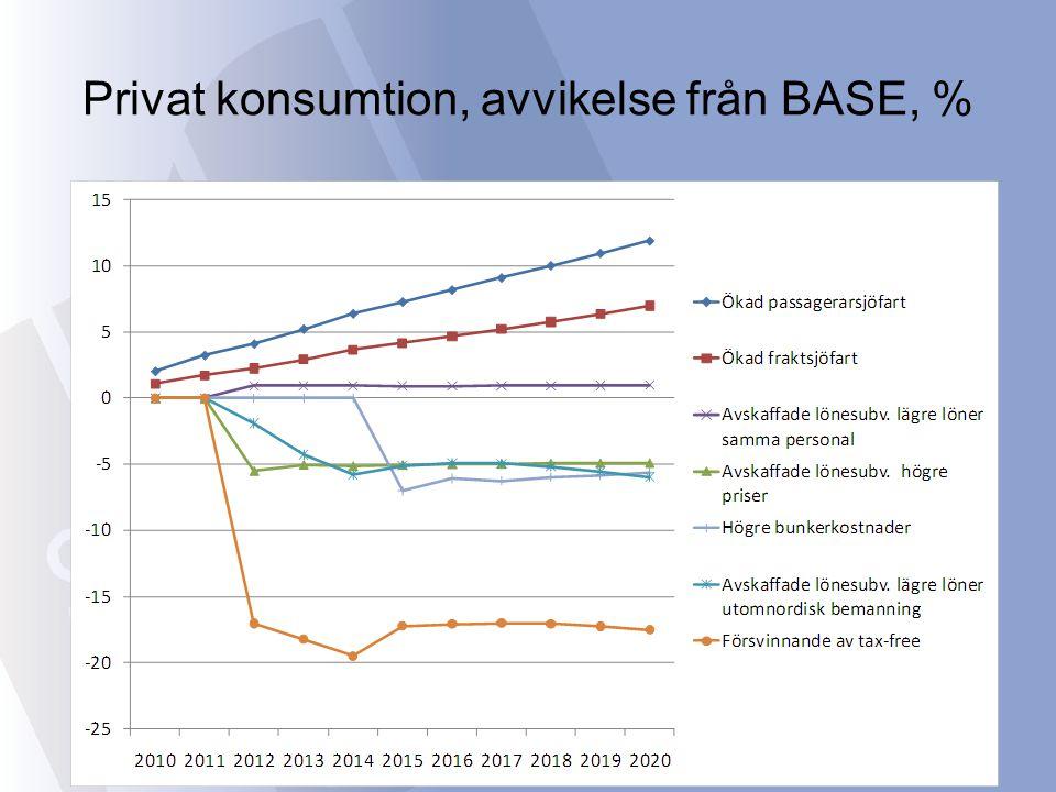 Privat konsumtion, avvikelse från BASE, %