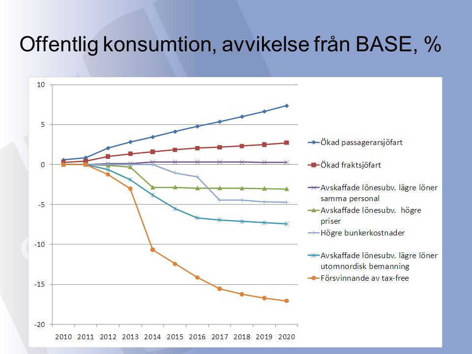 Offentlig konsumtion, avvikelse från BASE, %