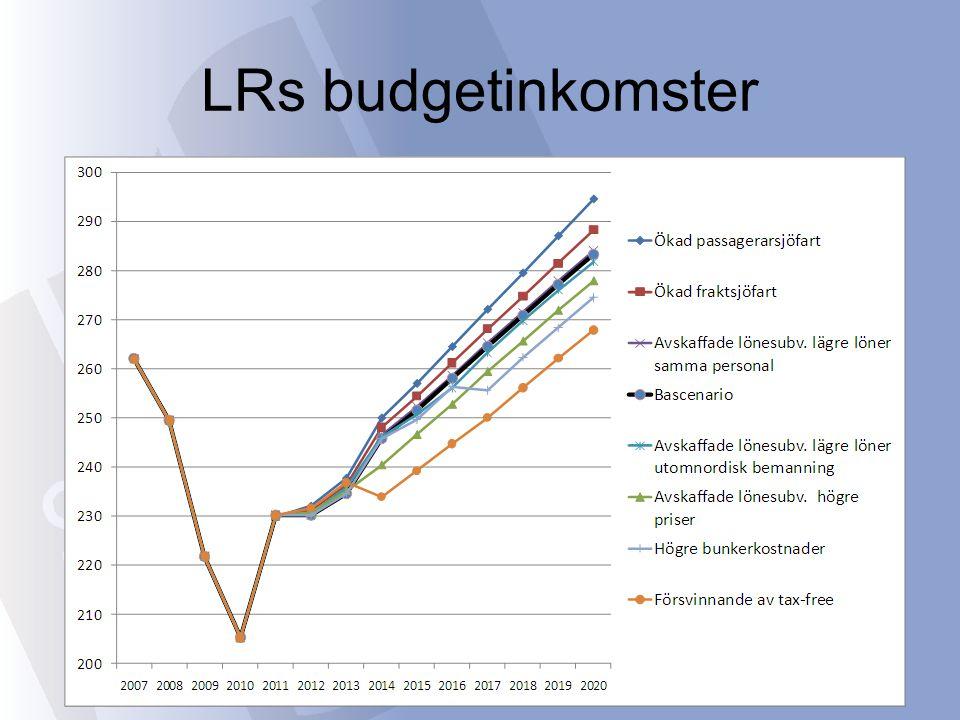 LRs budgetinkomster