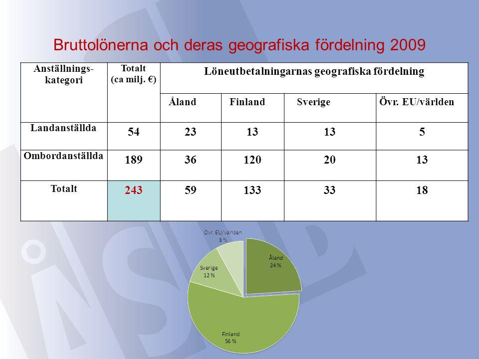 Bruttolönerna och deras geografiska fördelning 2009 Anställnings- kategori Totalt (ca milj. €) Löneutbetalningarnas geografiska fördelning ÅlandFinlan