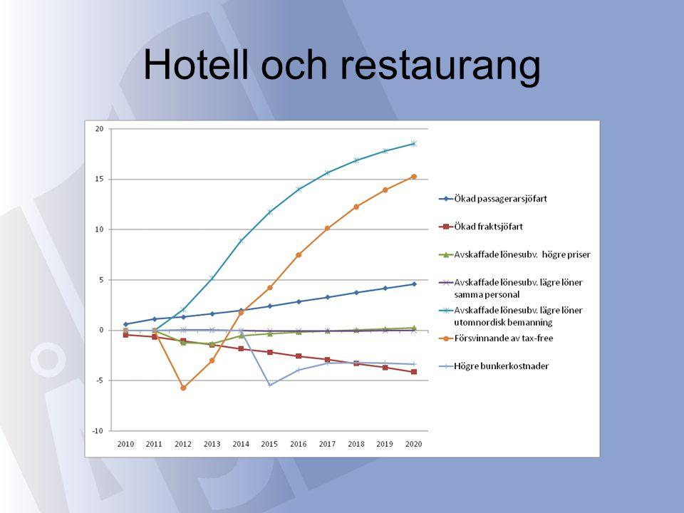 Hotell och restaurang