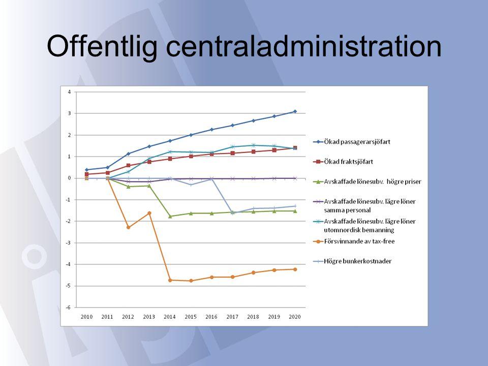 Offentlig centraladministration