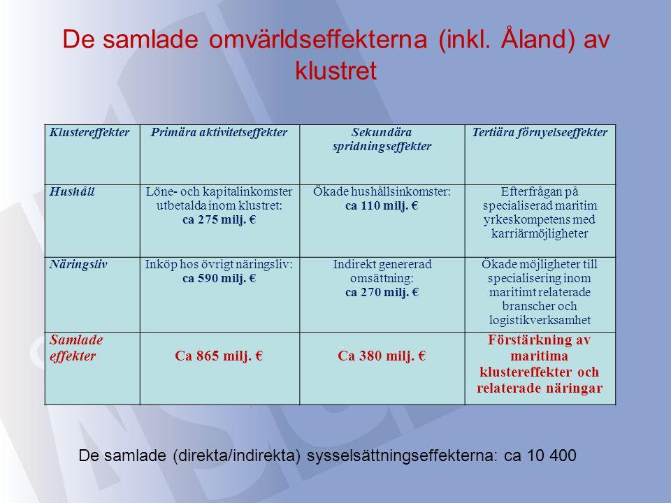 De samlade omvärldseffekterna (inkl. Åland) av klustret KlustereffekterPrimära aktivitetseffekterSekundära spridningseffekter Tertiära förnyelseeffekt