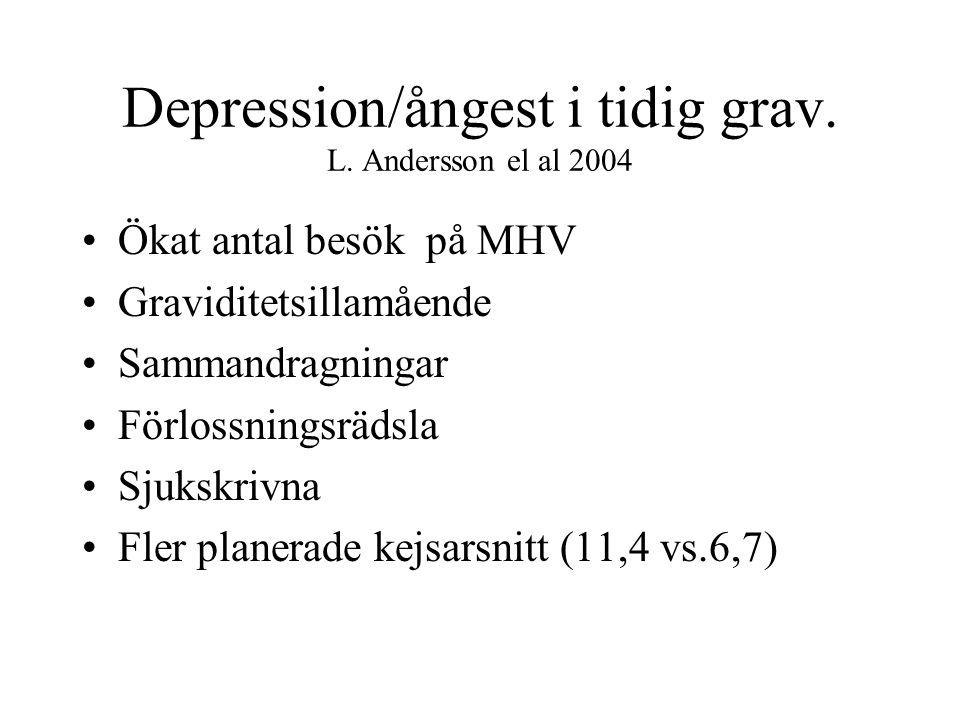Depression/ångest i tidig grav.L.