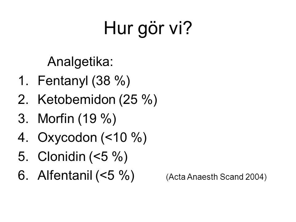 Hur gör vi? Analgetika: 1.Fentanyl (38 %) 2.Ketobemidon (25 %) 3.Morfin (19 %) 4.Oxycodon (<10 %) 5.Clonidin (<5 %) 6.Alfentanil (<5 %) (Acta Anaesth
