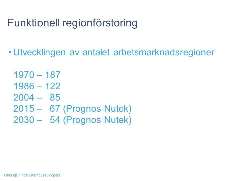 Öhrlings PricewaterhouseCoopers Funktionell regionförstoring Utvecklingen av antalet arbetsmarknadsregioner 1970 – 187 1986 – 122 2004 – 85 2015 – 67 (Prognos Nutek) 2030 – 54 (Prognos Nutek)