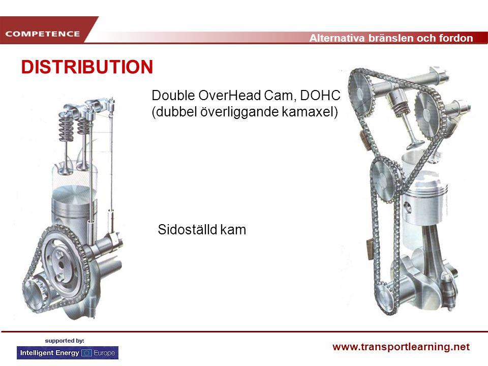 Alternativa bränslen och fordon www.transportlearning.net Double OverHead Cam, DOHC (dubbel överliggande kamaxel) Sidoställd kam DISTRIBUTION