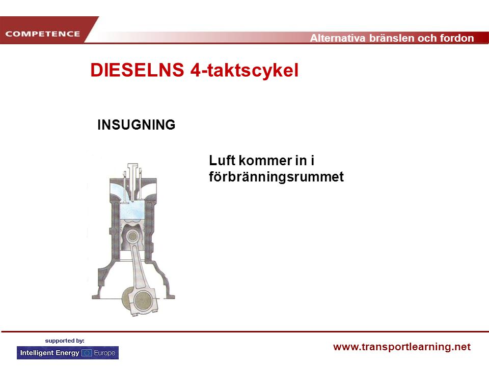 Alternativa bränslen och fordon www.transportlearning.net KOMPRESSION Med alla ventiler stängda går kolven upp och komprimerar luften i cylindern Ökning av lufttemperatur och tryck DIESELNS 4-taktscykel