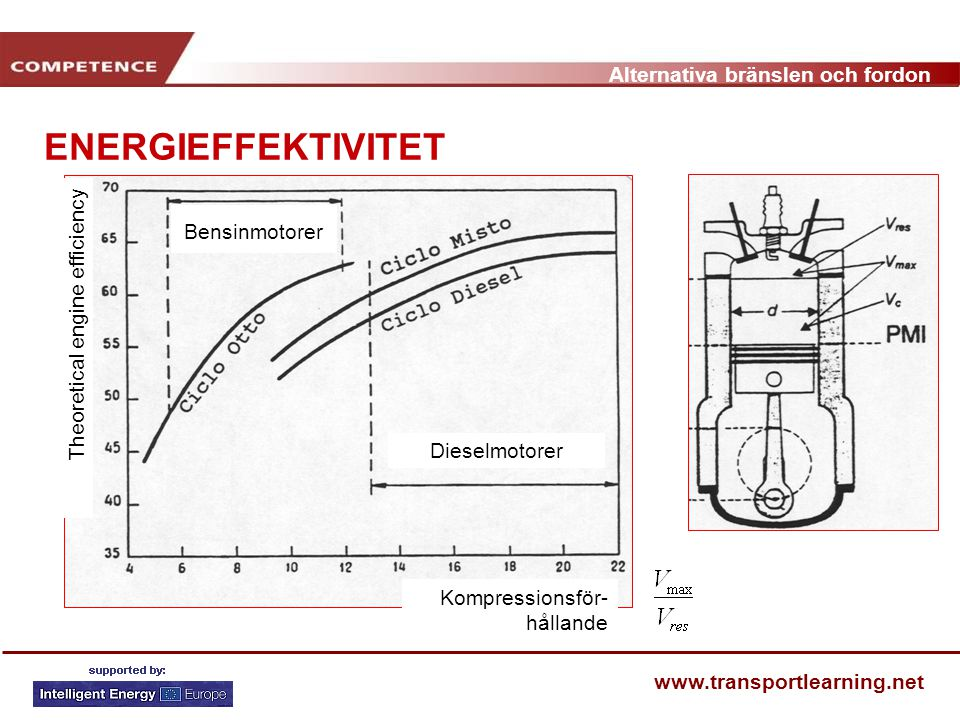 Alternativa bränslen och fordon www.transportlearning.net ENERGIEFFEKTIVITET Kompressionsför- hållande Theoretical engine efficiency Dieselmotorer Ben