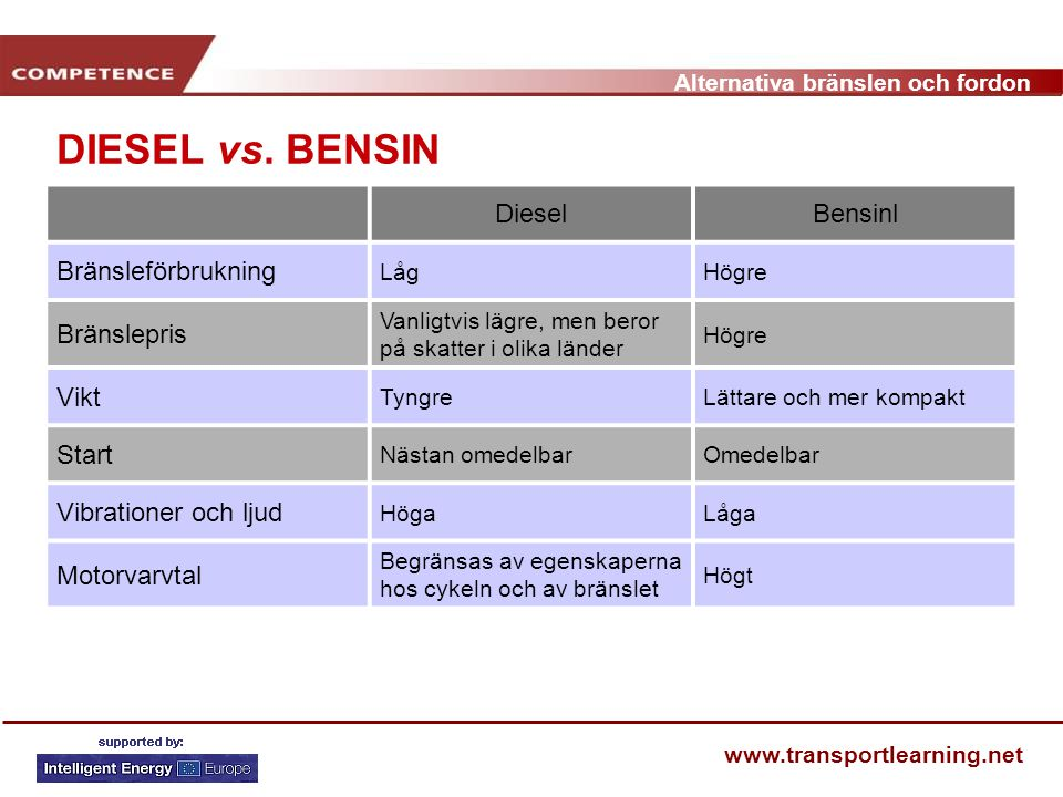 Alternativa bränslen och fordon www.transportlearning.net DIESEL vs. BENSIN DieselBensinl Bränsleförbrukning LågHögre Bränslepris Vanligtvis lägre, me