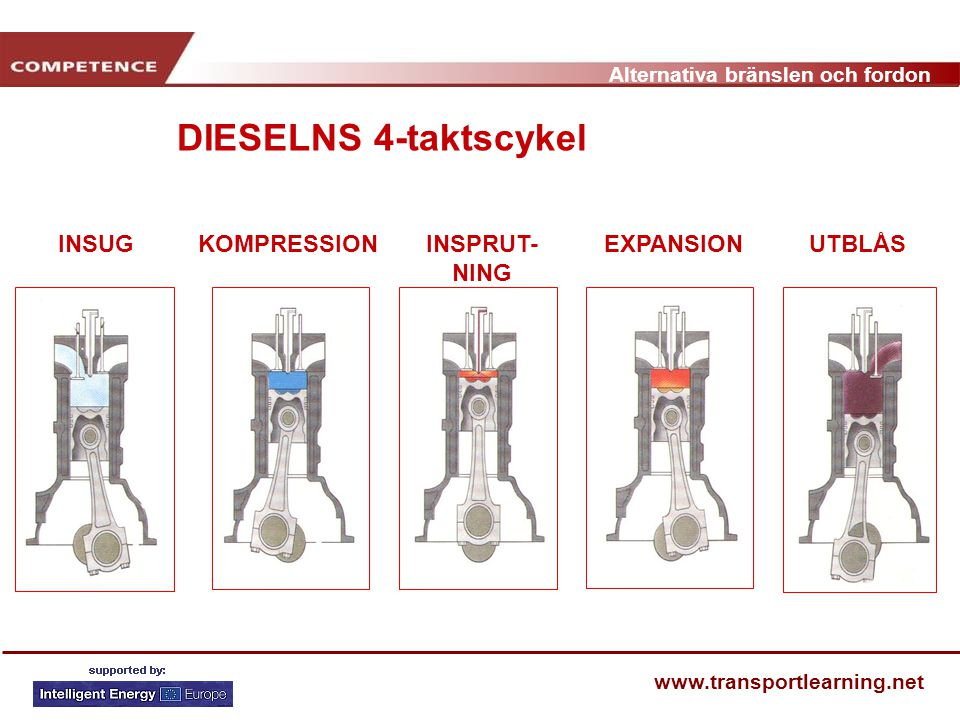 Alternativa bränslen och fordon www.transportlearning.net INSUGKOMPRESSIONEXPANSIONUTBLÅSINSPRUT- NING COMBUSTÃO DIESELNS 4-taktscykel