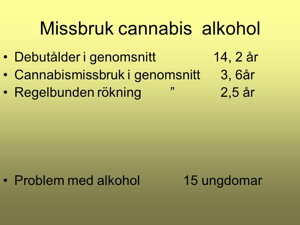 """Missbruk cannabis alkohol Debutålder i genomsnitt 14, 2 år Cannabismissbruk i genomsnitt 3, 6år Regelbunden rökning """" 2,5 år Problem med alkohol15 ung"""