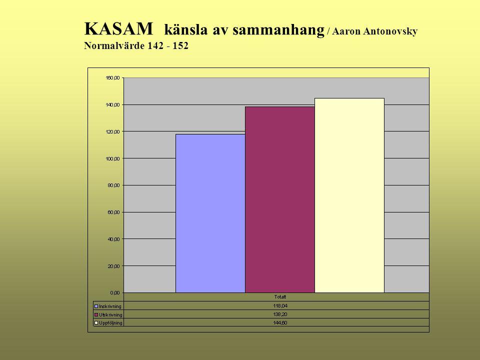 KASAM känsla av sammanhang / Aaron Antonovsky Normalvärde 142 - 152