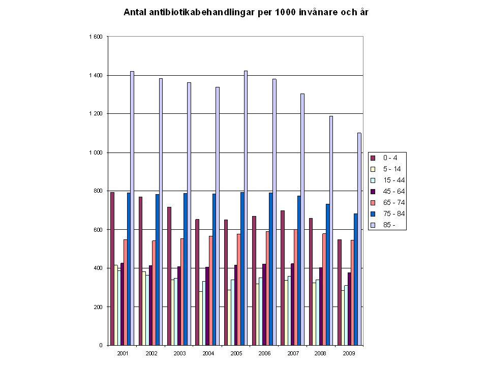 Diagnostik Värdera alltid –Allmäntillstånd, –Blodtryck, –Puls, –Andningsfrekvens, –(Temperatur) OBS.