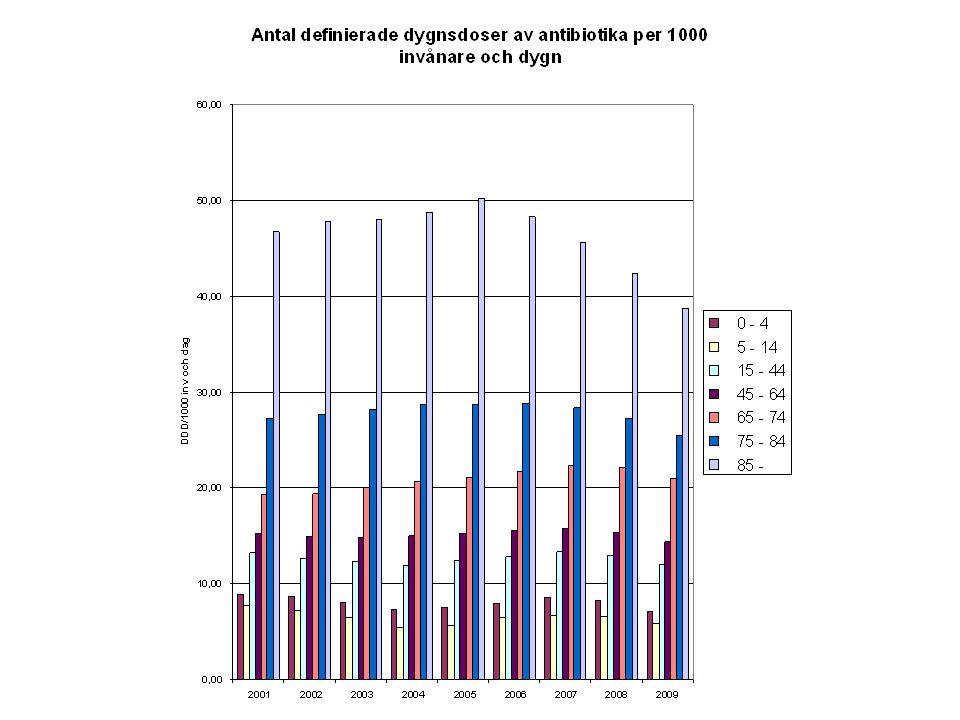 Läkemedel som kan ge bekymmer Vätskedrivande ACE- hämmare (Enalapril, Ramipril m fl) AII-blockare – Losartan, Atacand Medel mot trängningar – Detrusitol, Vesicare m fl