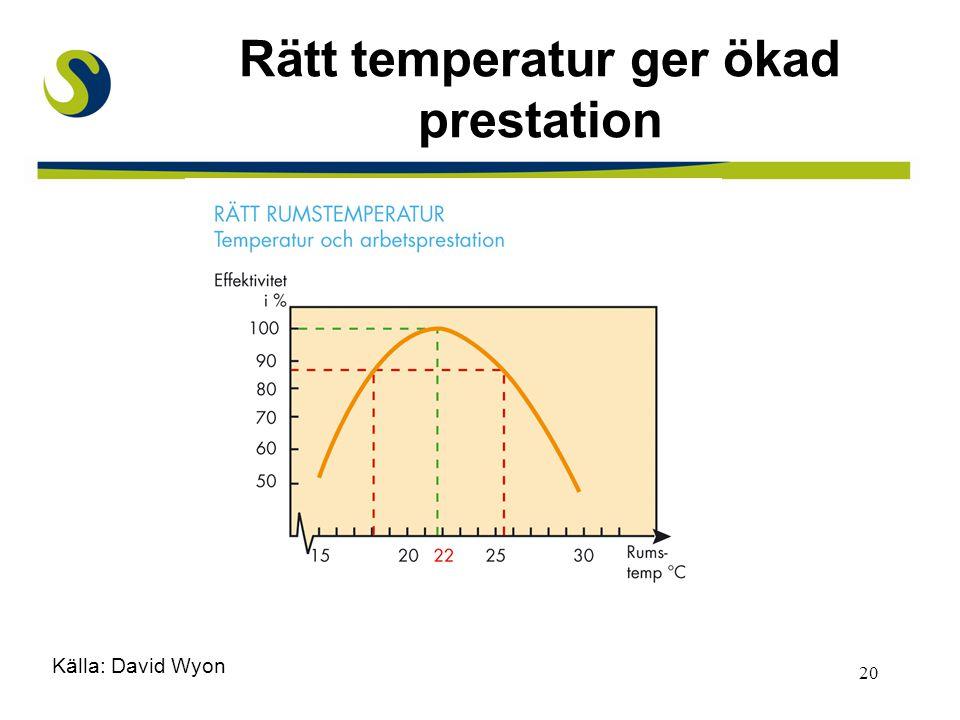 20 Rätt temperatur ger ökad prestation Källa: David Wyon