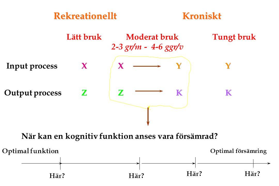 RekreationelltKroniskt Lätt bruk Moderat bruk 2-3 gr/m - 4-6 ggr/v Tungt bruk Input process Output process X Z XY ZK Y K När kan en kognitiv funktion