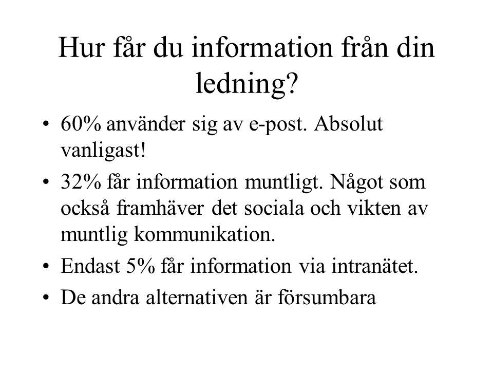 Hur får du information från din ledning. 60% använder sig av e-post.