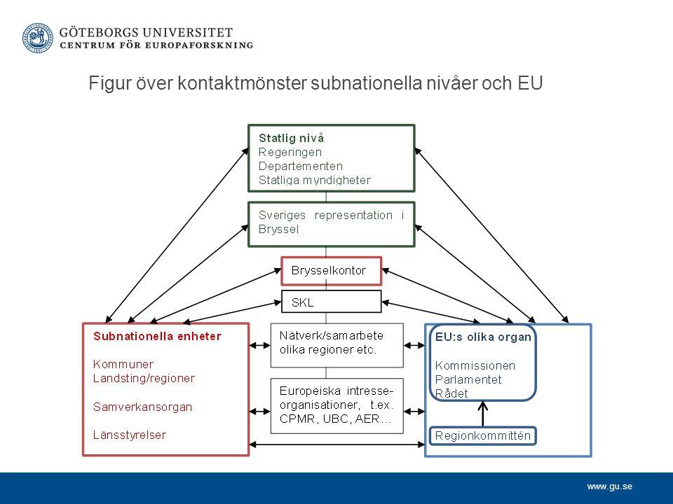 www.gu.se Figur över kontaktmönster subnationella nivåer och EU