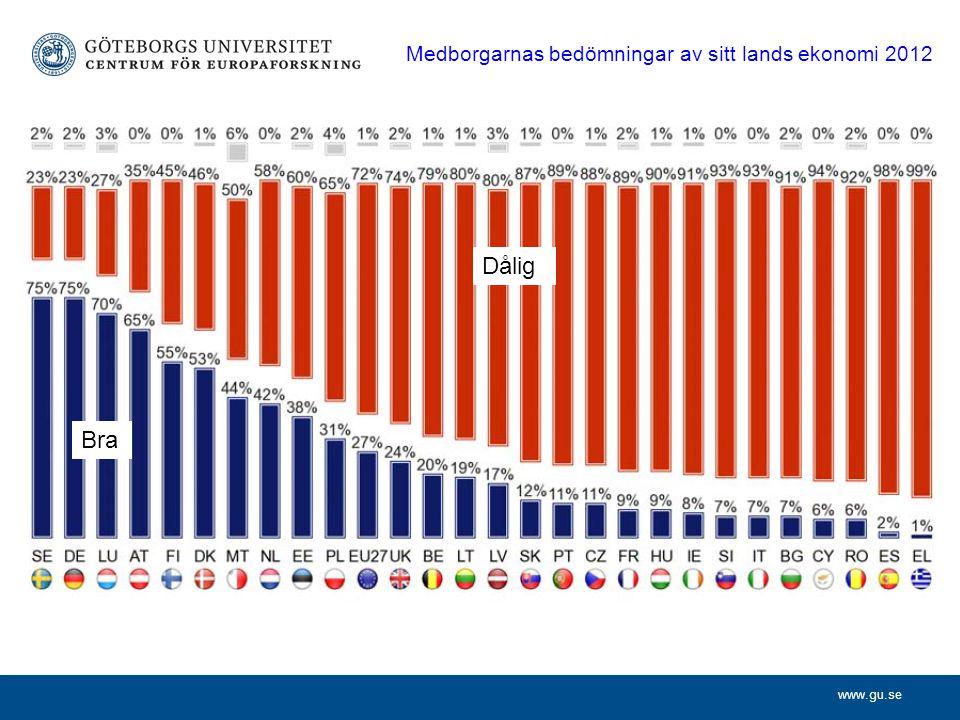 www.gu.se Medborgarnas bedömningar av sitt lands ekonomi 2012 Dålig Bra