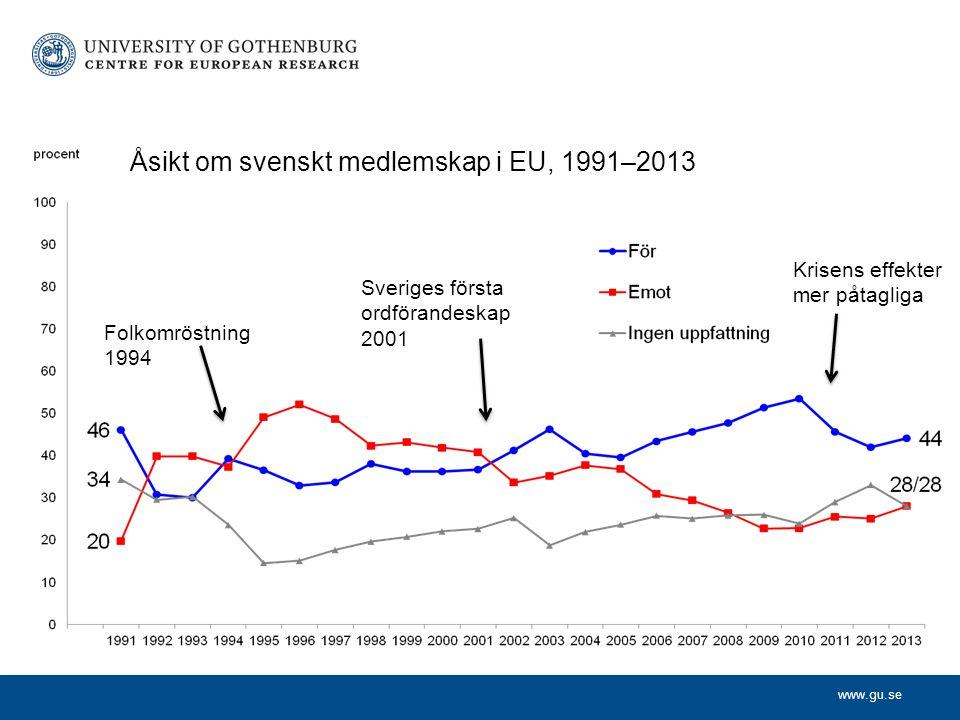 www.gu.se Åsikt om svenskt medlemskap i EU, 1991–2013 Folkomröstning 1994 Sveriges första ordförandeskap 2001 Krisens effekter mer påtagliga