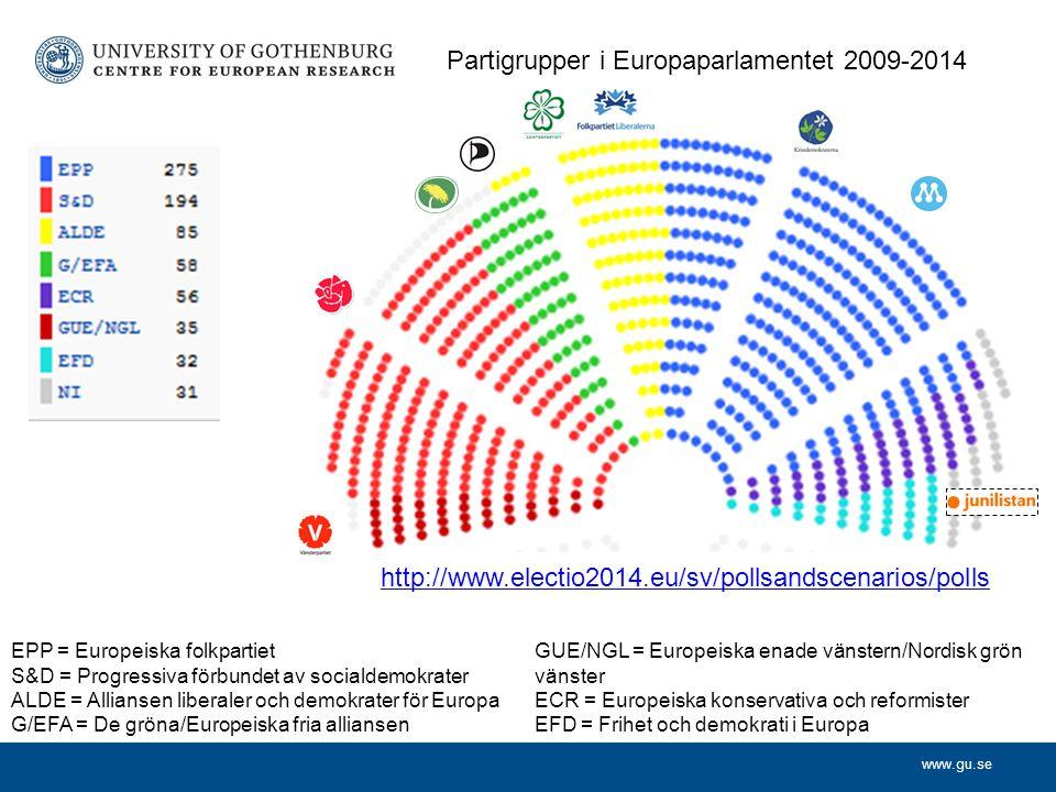 www.gu.se Partigrupper i Europaparlamentet 2009-2014 EPP = Europeiska folkpartiet S&D = Progressiva förbundet av socialdemokrater ALDE = Alliansen liberaler och demokrater för Europa G/EFA = De gröna/Europeiska fria alliansen GUE/NGL = Europeiska enade vänstern/Nordisk grön vänster ECR = Europeiska konservativa och reformister EFD = Frihet och demokrati i Europa http://www.electio2014.eu/sv/pollsandscenarios/polls