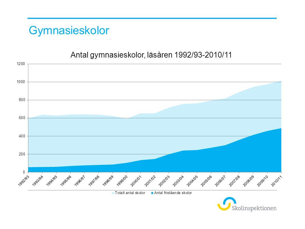 Antal ansökningar 1997-2010