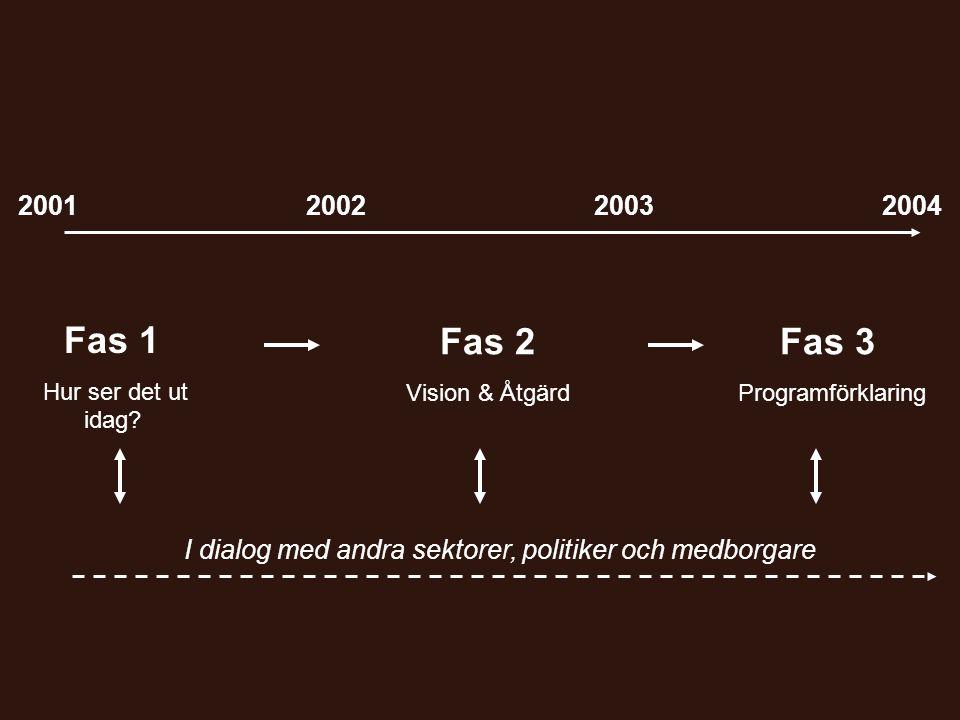 I dialog med andra sektorer, politiker och medborgare Fas 2 Vision & Åtgärd 2001200220032004 Fas 1 Hur ser det ut idag.
