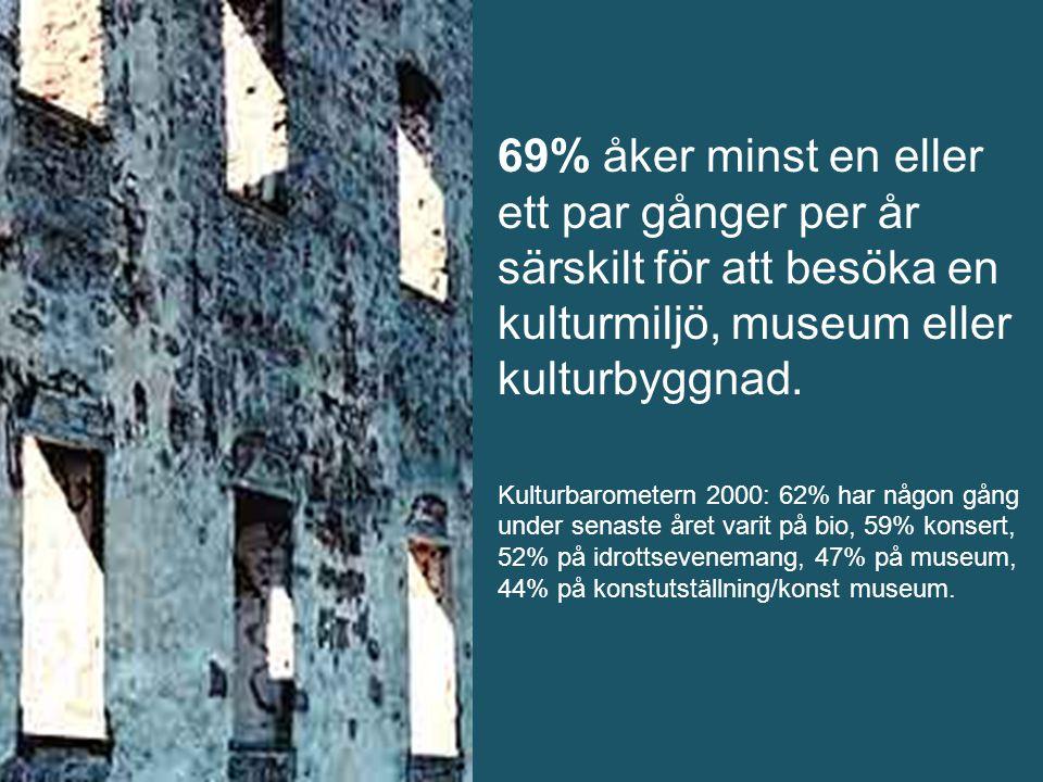69% åker minst en eller ett par gånger per år särskilt för att besöka en kulturmiljö, museum eller kulturbyggnad.