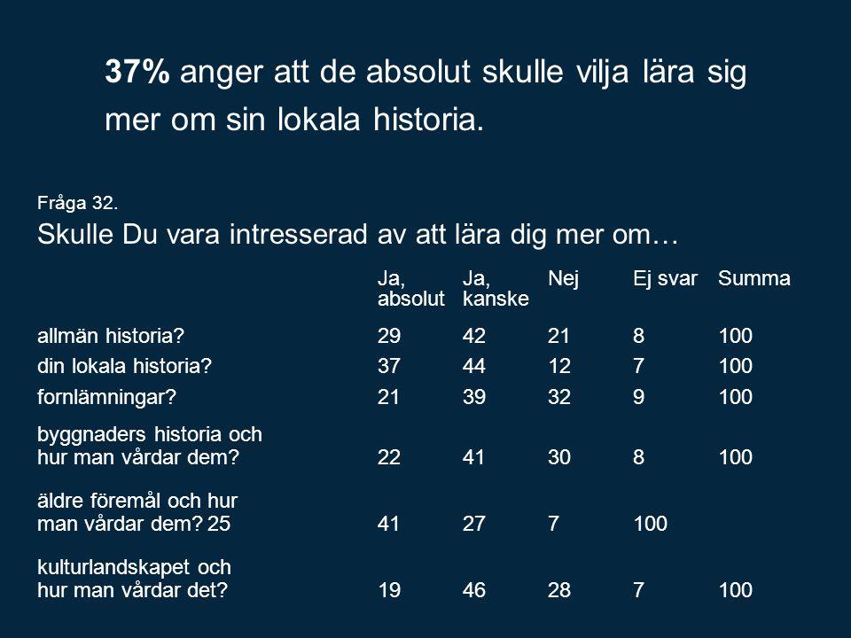 37% anger att de absolut skulle vilja lära sig mer om sin lokala historia.
