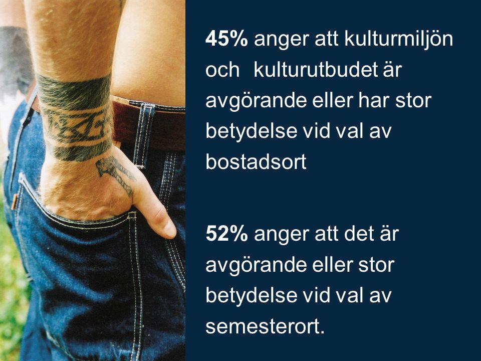 45% anger att kulturmiljön och kulturutbudet är avgörande eller har stor betydelse vid val av bostadsort 52% anger att det är avgörande eller stor betydelse vid val av semesterort.