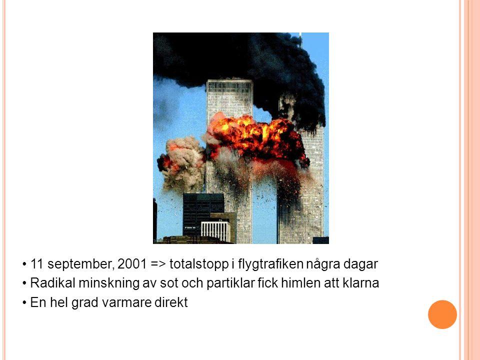 11 september, 2001 => totalstopp i flygtrafiken några dagar Radikal minskning av sot och partiklar fick himlen att klarna En hel grad varmare direkt
